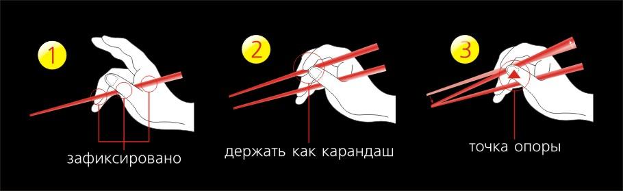 Приводим здесь краткую инструкцию по овладению хитромудрым устройством - японскими, китайскими, корейскими (ненужное зачеркнуть) палочками.